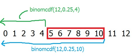 between-5-and-10-cdf-10and4