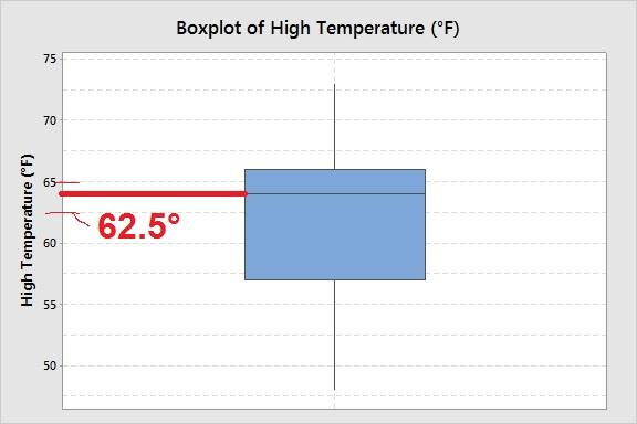 boxplot-high-temps-anchorage-may-2014-median