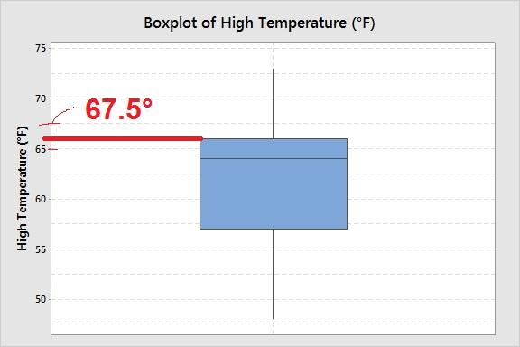 boxplot-high-temps-anchorage-may-2014-third-quartile