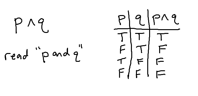 conjunction-and-truth-table