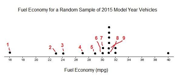 dotplot-fuel-economy-median