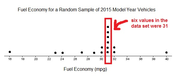dotplot-fuel-economy-reading