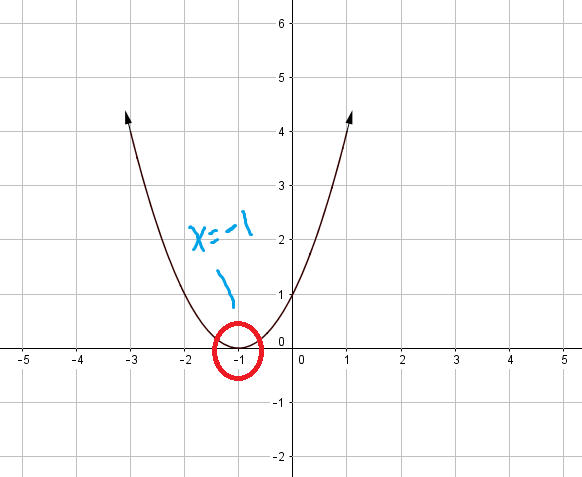 how to draw graph of polynomial function