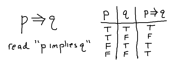 p-implies-q-the-conditional-truth-table